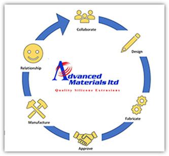 Advanced Materials business model